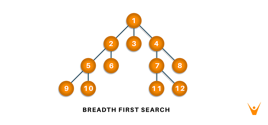 Breadth First Search in Python (with Code) | BFS Algorithm