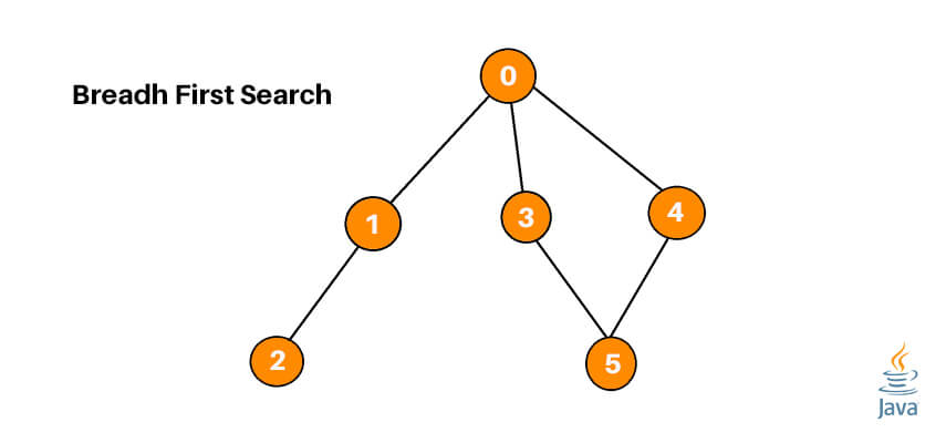 Implementing BFS in Java | Breadth First Search Algorithm