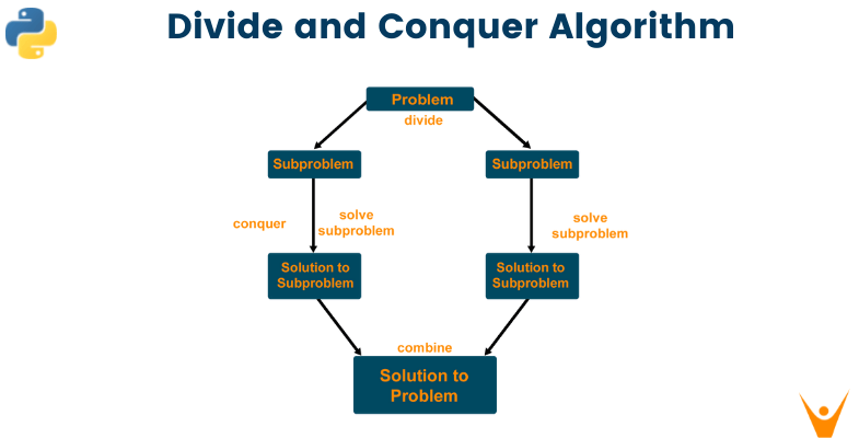 Divide and Conquer Algorithm (With Examples in Python)