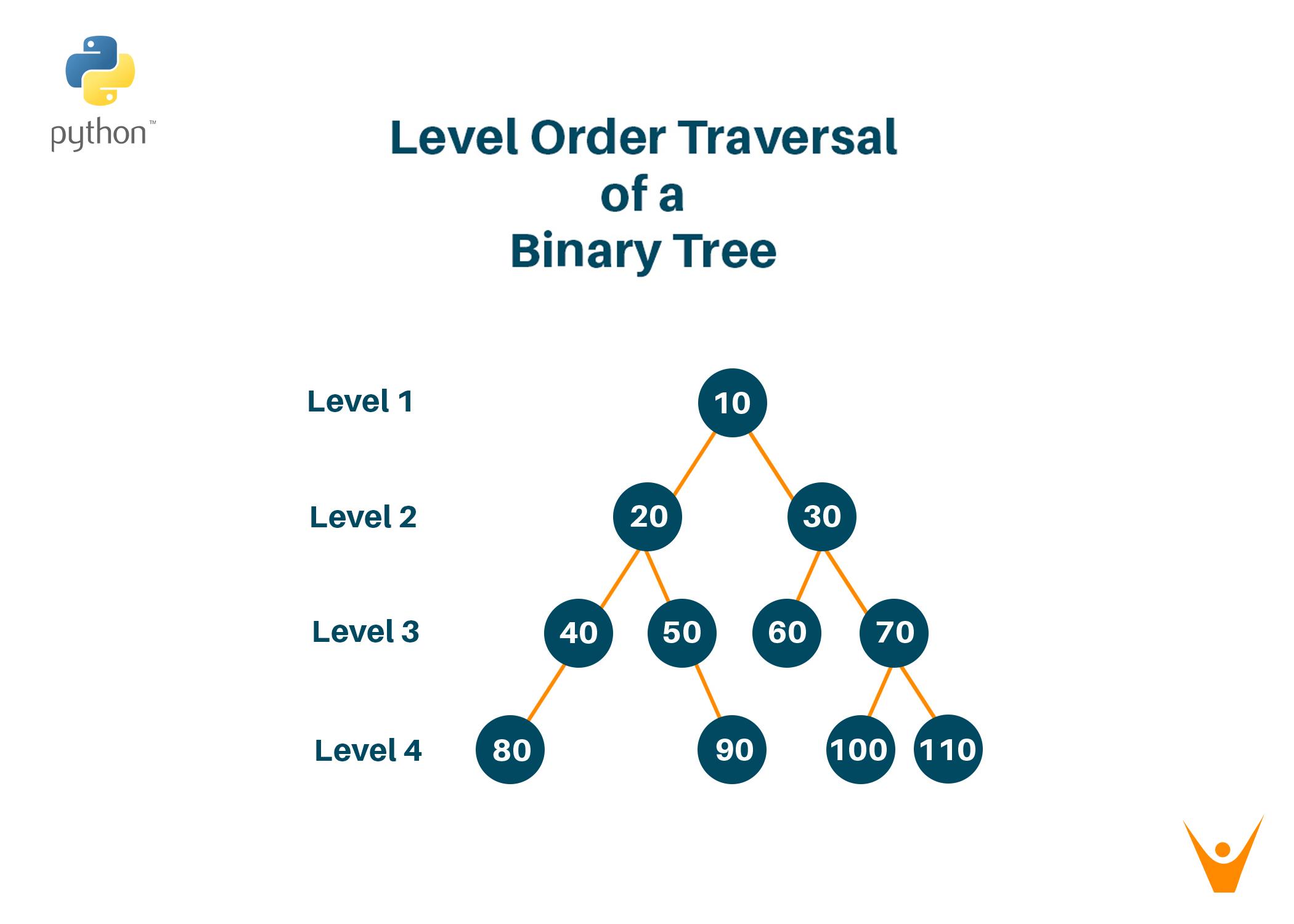 Level order traversal of binary tree (Python Code)