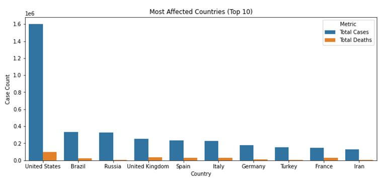 Coronavirus Most Affected Countries Graph