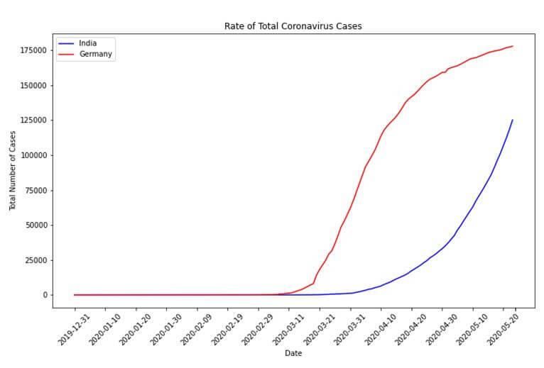 Rate of total coronavirus cases