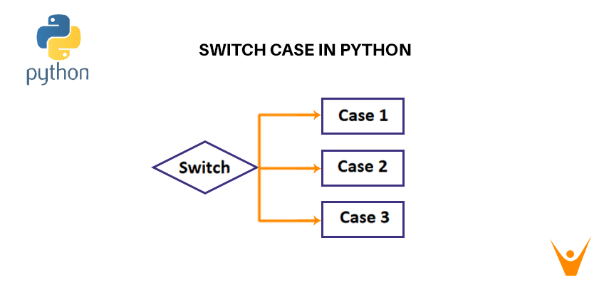 3 Ways to Implement Python Switch Case Statement