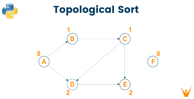 Topological Sort Python Code for Directed Acyclic Graph