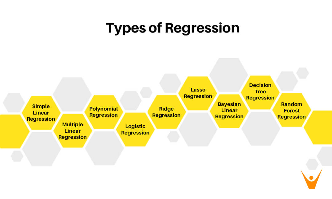 9 Types of Regression Analysis (in ML & Data Science)