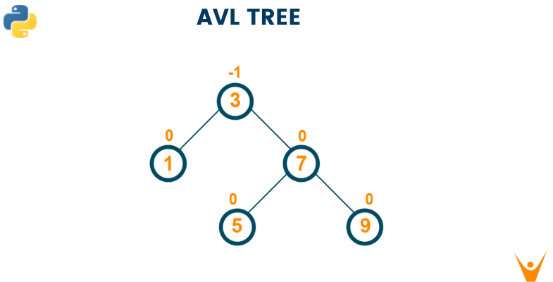 AVL Tree - Insertion, Deletion and Rotation with Python Code