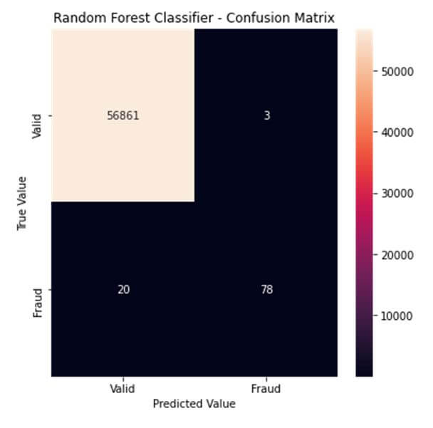 confusion matrix credit card fraud detection classifier