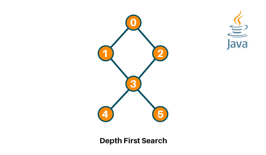 Implementing DFS in Java | Depth First Search Algorithm