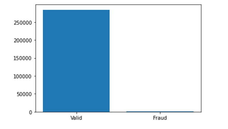 dataset distribution credit card fraud data