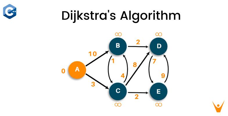 Dijkstra's Algorithm in C++ (Shortest Path Algorithm)