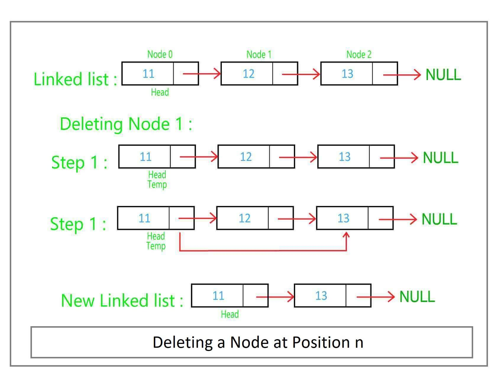 Deleting a Node at Position n in Linked List Diagram