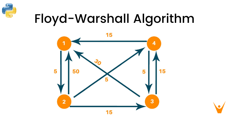 Floyd Warshall Algorithm (Python)   Dynamic Programming