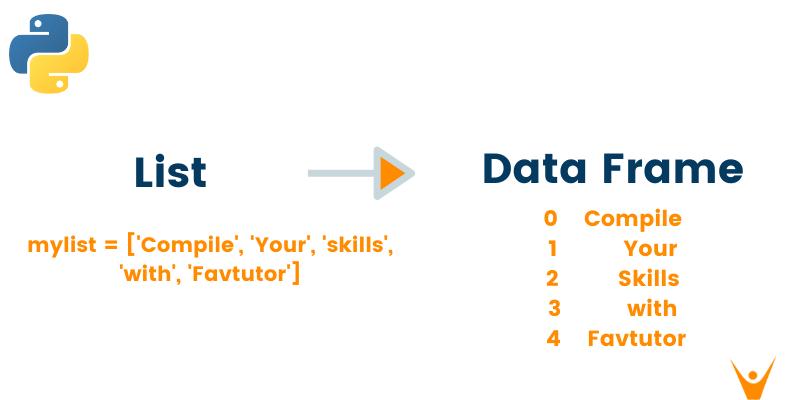 6 Ways to Convert List to Dataframe in Python