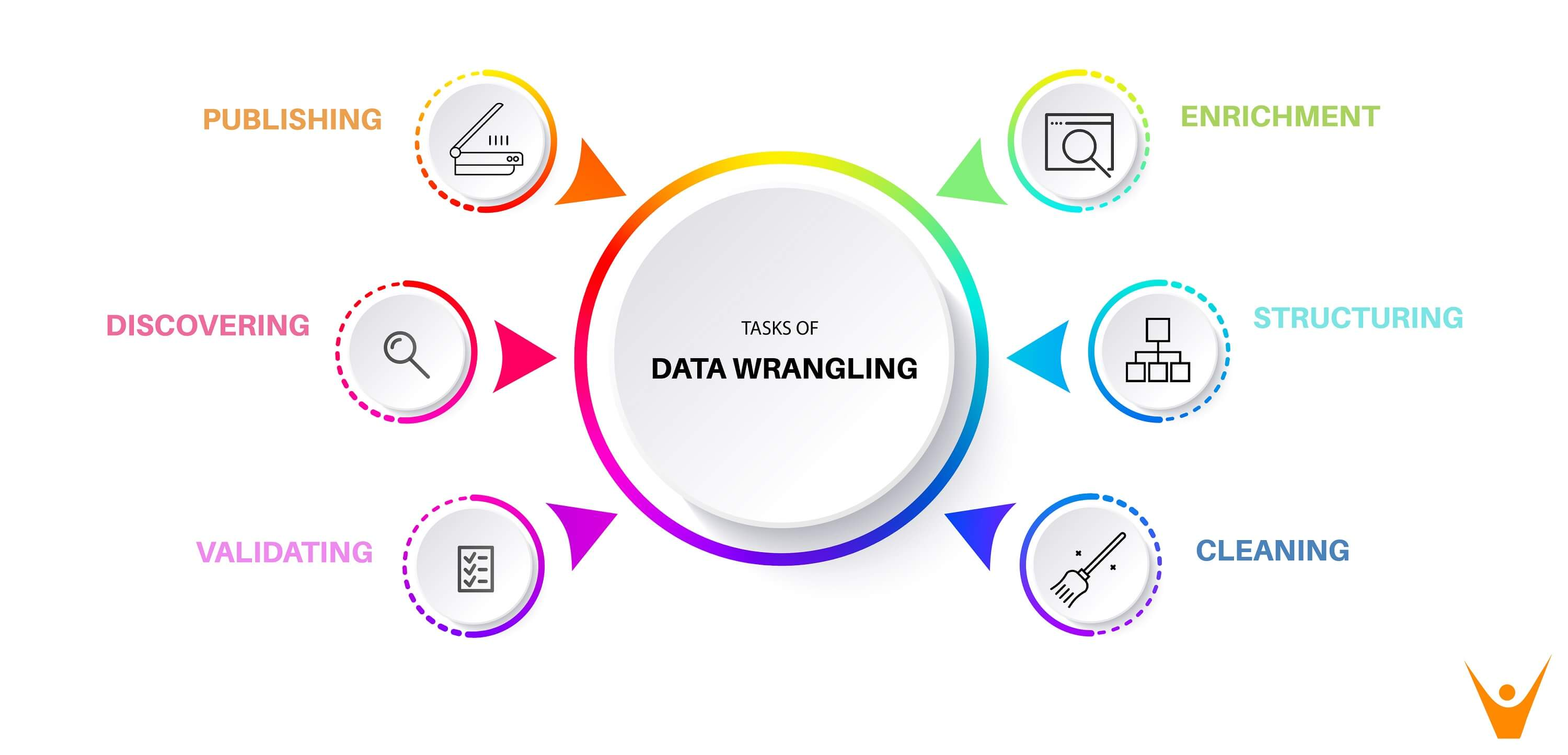 data wrangling 6 steps used