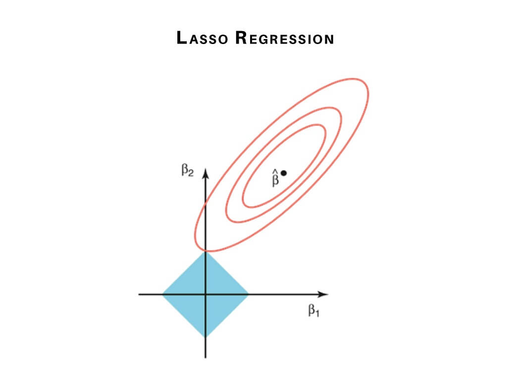 lasso regression