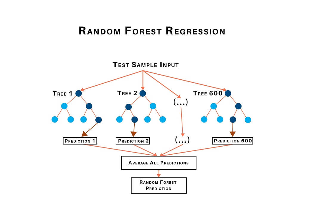 random forest regression