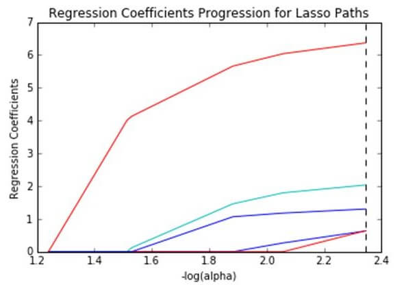 regression coefficients for lasso paths