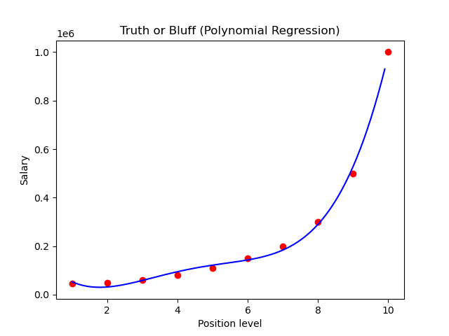 salary vs position polynomial regression graph