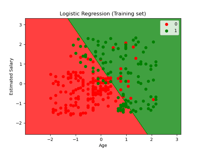 logistic regression example for salary vs age.