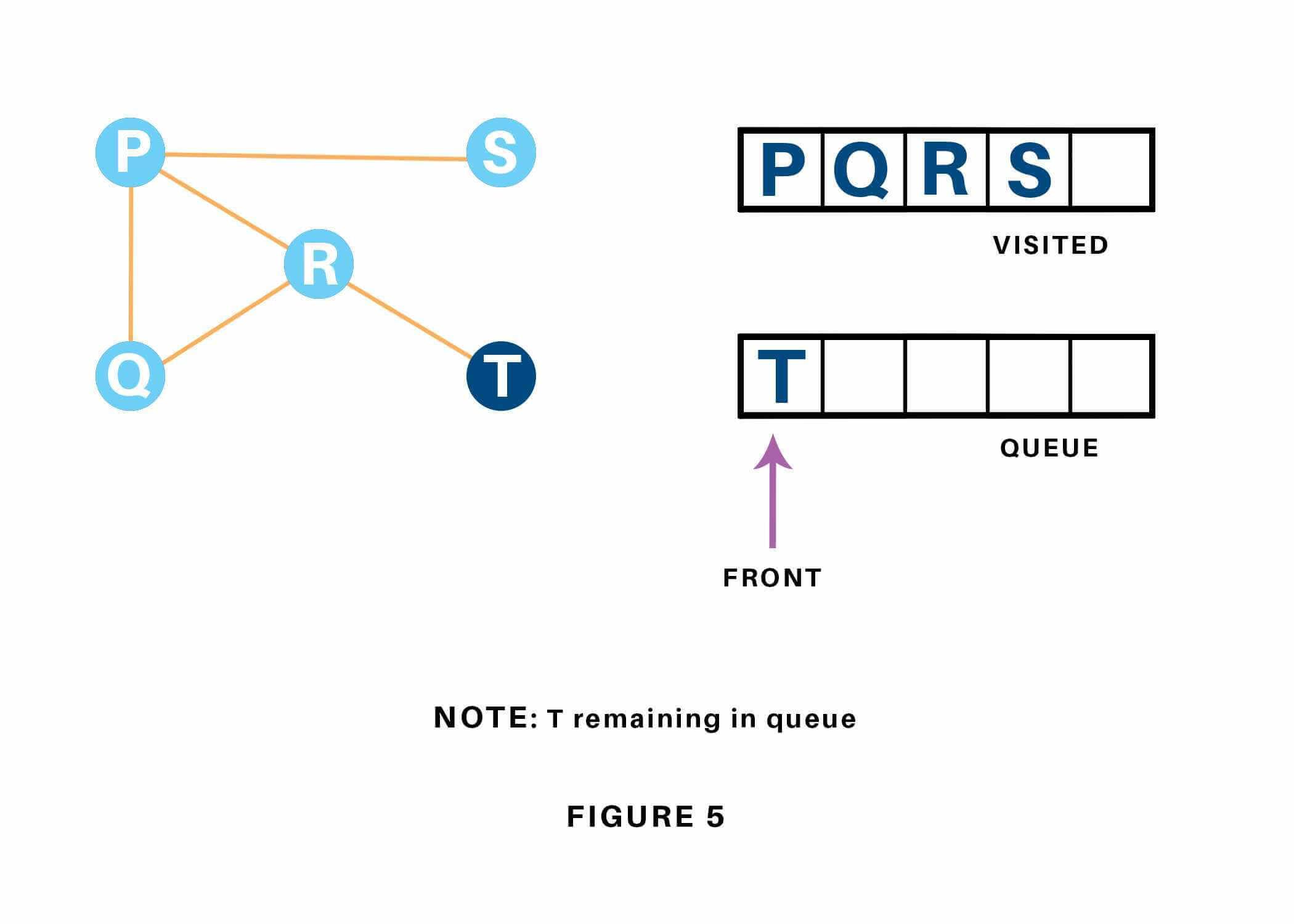 Vertex R has unvisited node T