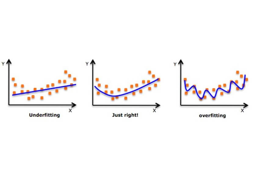 underfitting and overfitting in polynomial regression