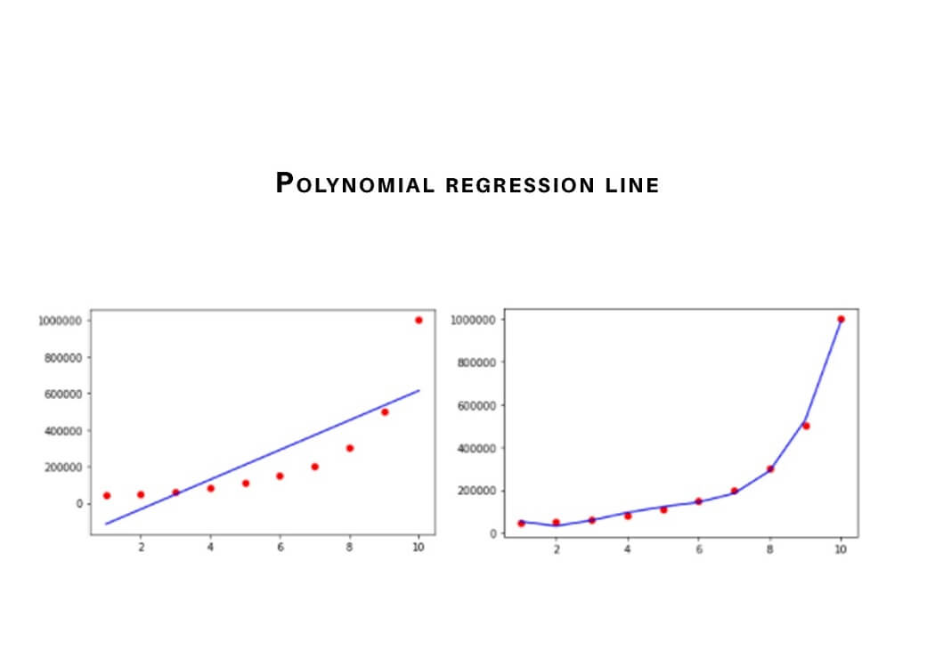 polynomial regression line