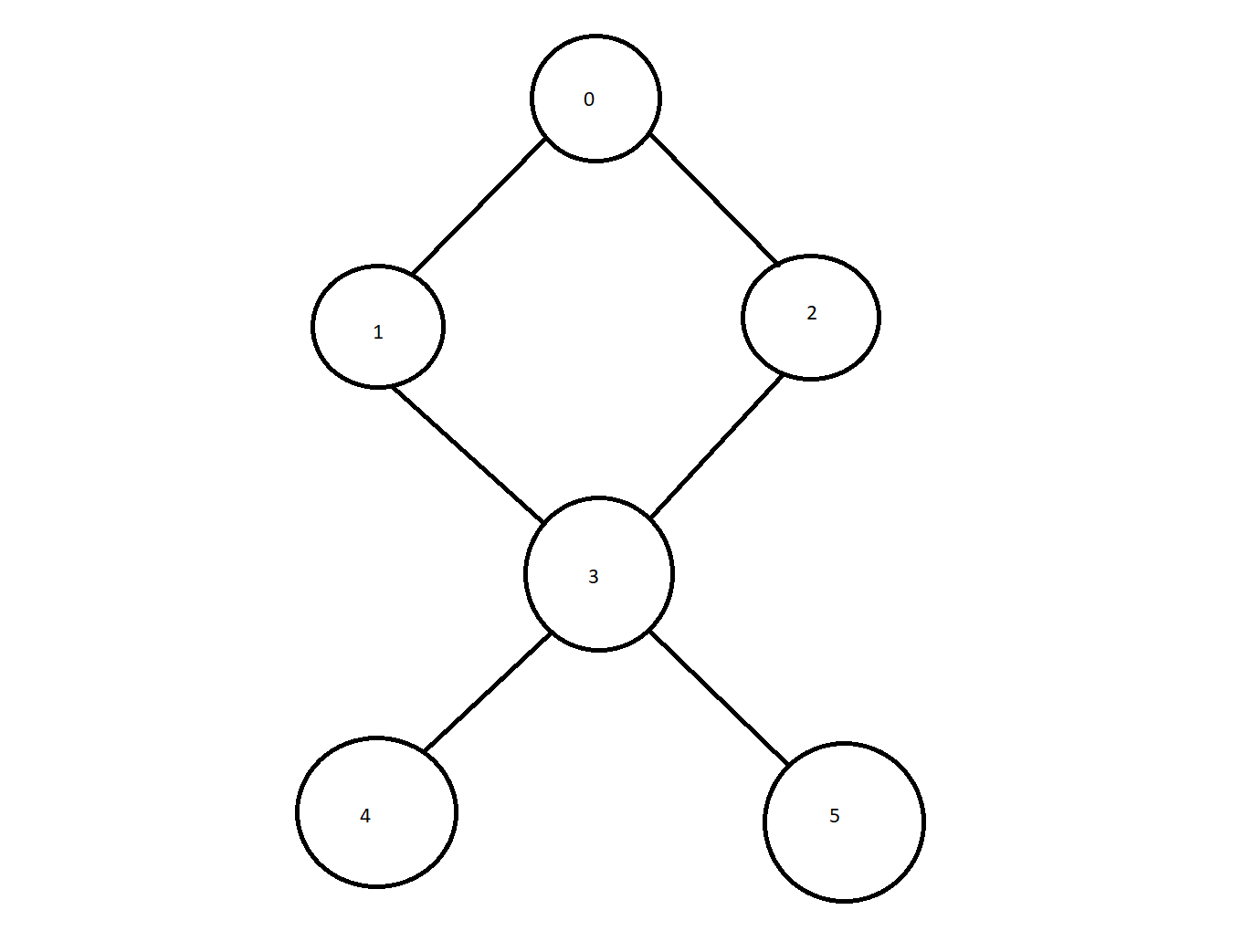 depth first search in java example graph