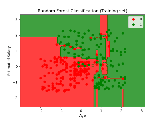 random forest classifier example for salary vs age