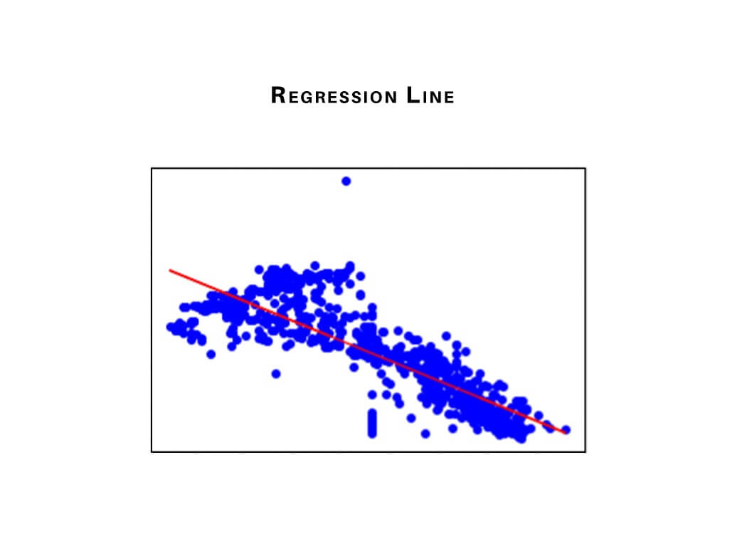 regression line according to data points