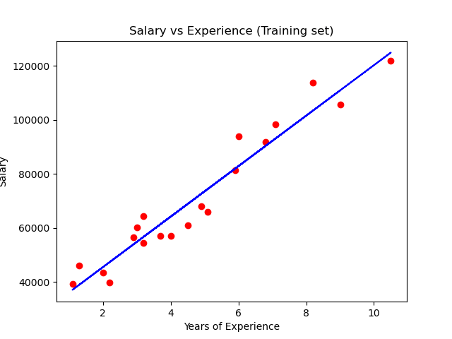 linear regression graph example for salary vs experience